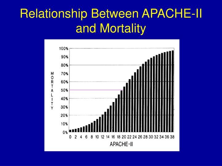 Relationship Between APACHE-II