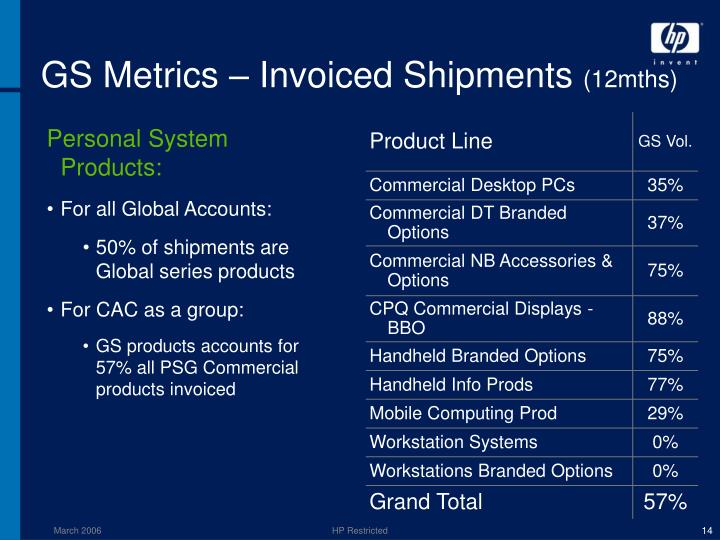 GS Metrics – Invoiced Shipments