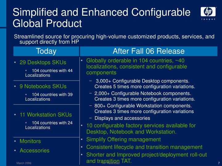 Simplified and Enhanced Configurable Global Product