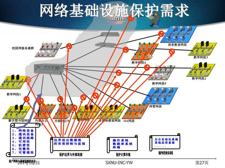 网络基础设施保护需求