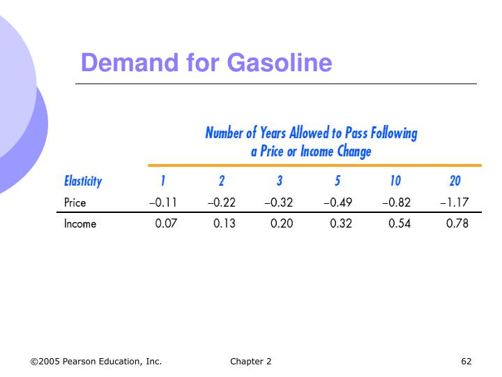 Demand for Gasoline