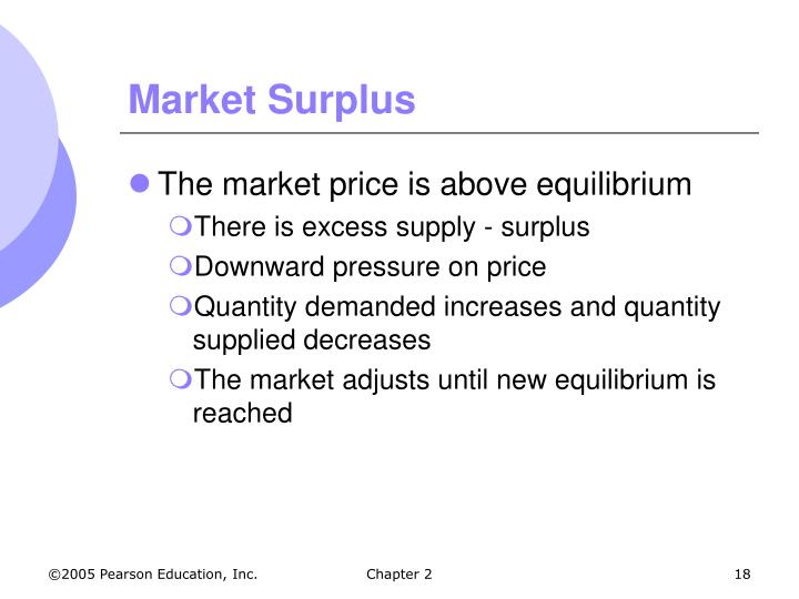 Market Surplus