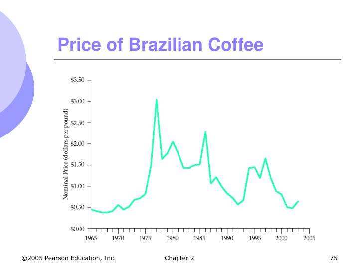 Price of Brazilian Coffee