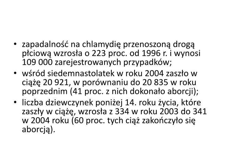 zapadalność na chlamydię przenoszoną drogą płciową wzrosła o 223 proc. od 1996 r. i wynosi 109 000 zarejestrowanych przypadków;