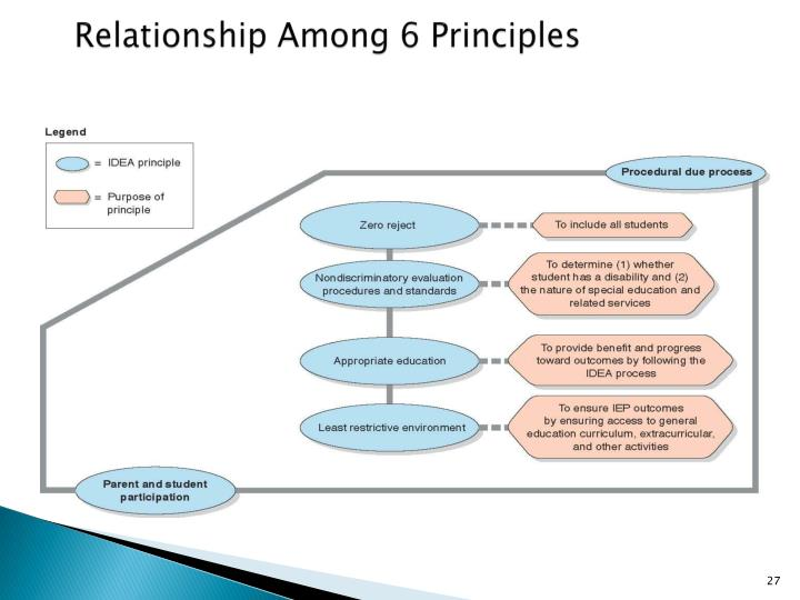 Relationship Among 6 Principles