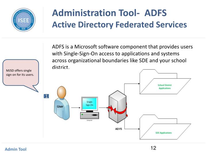 Administration Tool-  ADFS