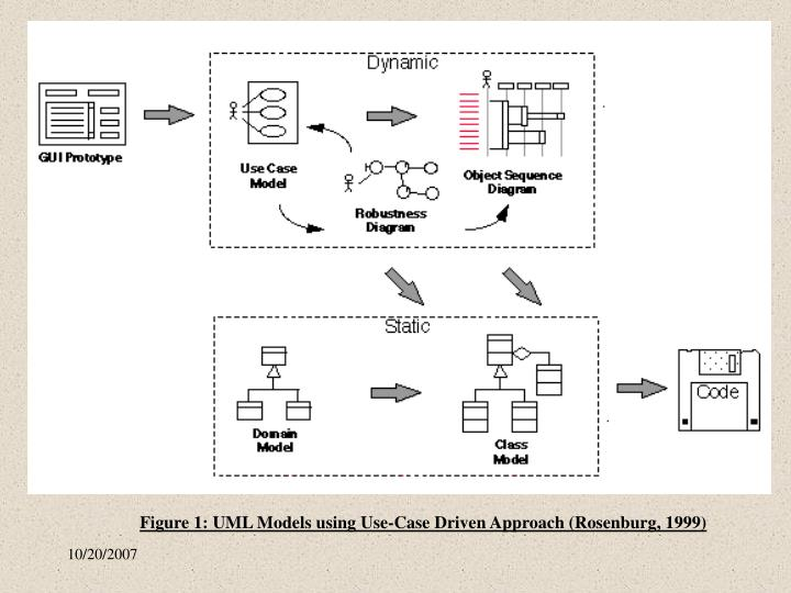 Figure 1: UML Models using Use-Case Driven Approach (Rosenburg, 1999)