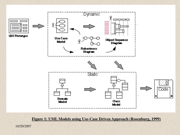 Figure 1: UML Models using Use-Case Driven Approach (Rosenburg, 1999)