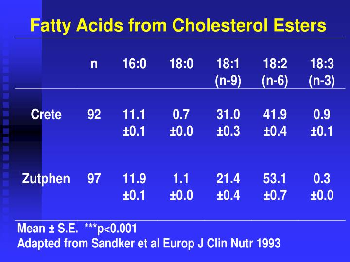 Fatty Acids from Cholesterol Esters