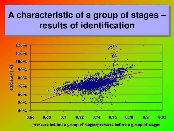 A characteristic of a group of stages – results of identification