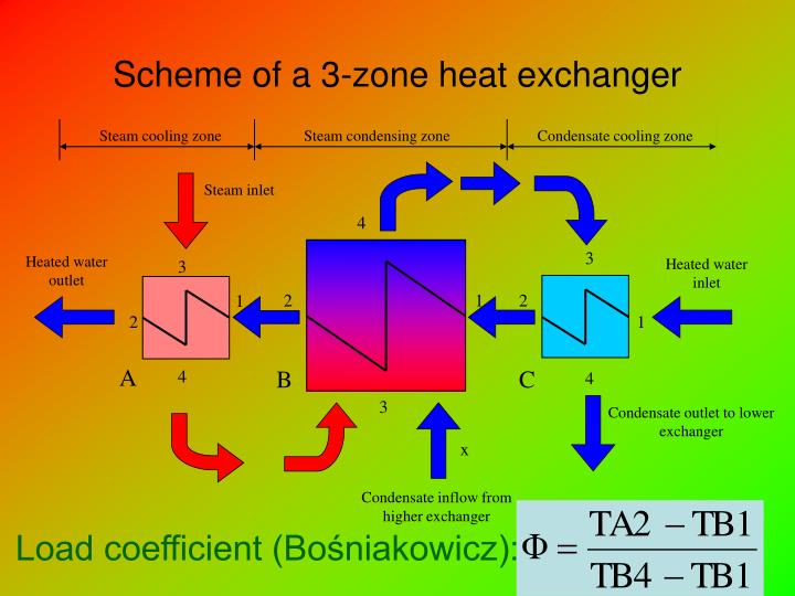 Steam cooling zone