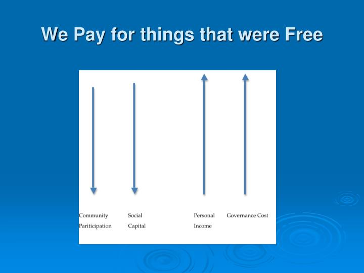 We Pay for things that were Free