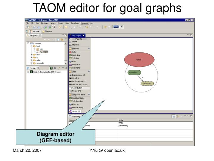 TAOM editor for goal graphs