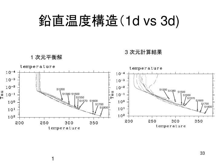 鉛直温度構造(