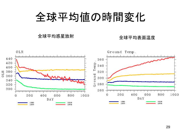 全球平均値の時間変化