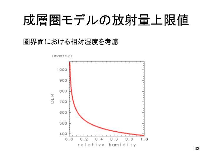 成層圏モデルの放射量上限値