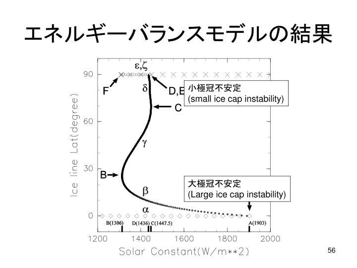 エネルギーバランスモデルの結果