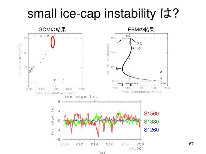 small ice-cap instability