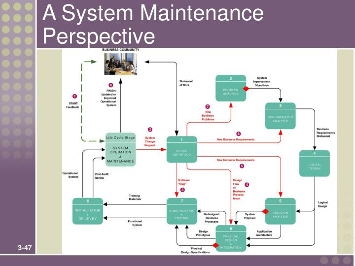 A System Maintenance Perspective