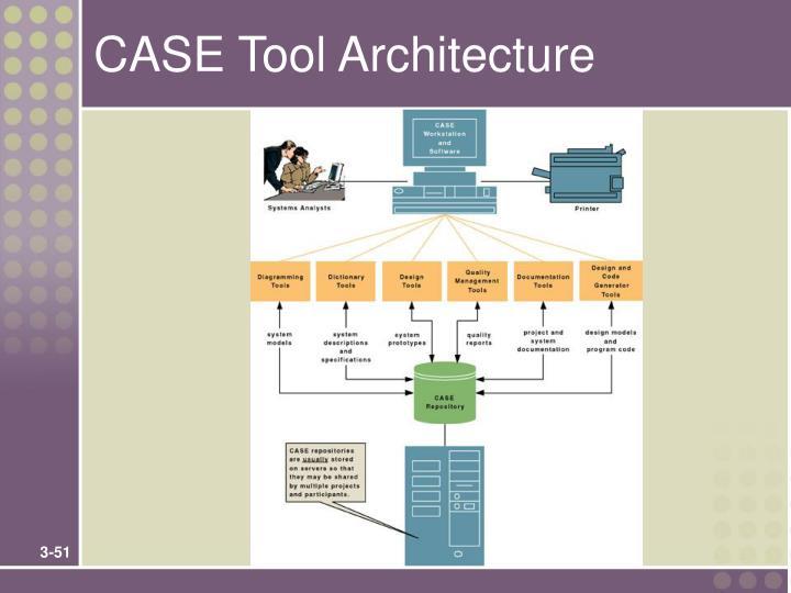 CASE Tool Architecture