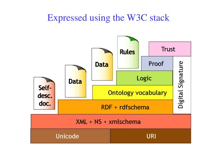 Expressed using the W3C stack