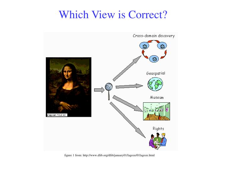 Which View is Correct?
