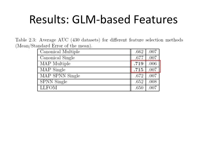 Results: GLM-based Features