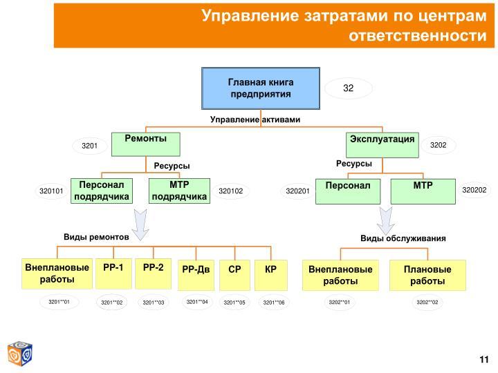 Управление затратами по центрам ответственности