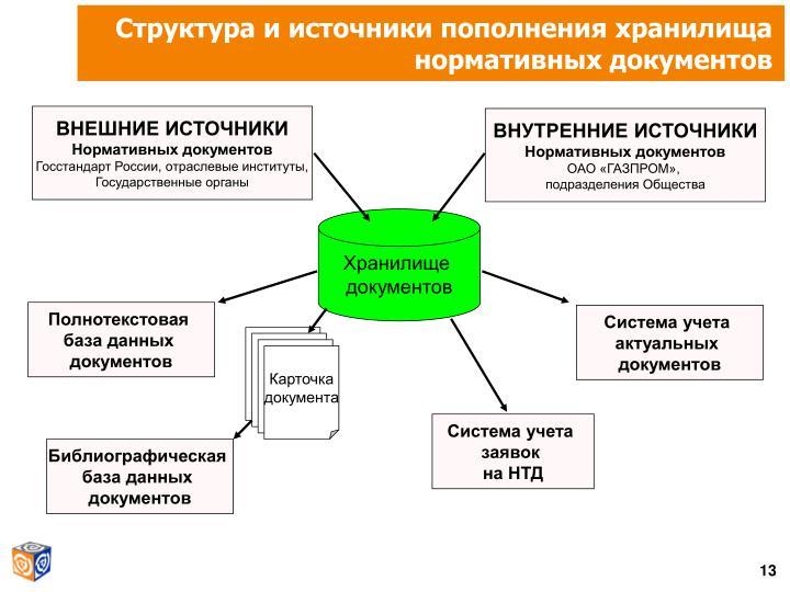 Структура и источники пополнения хранилища нормативных документов