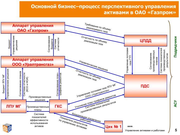 Основной бизнес–процесс перспективного управления активами в ОАО «Газпром»