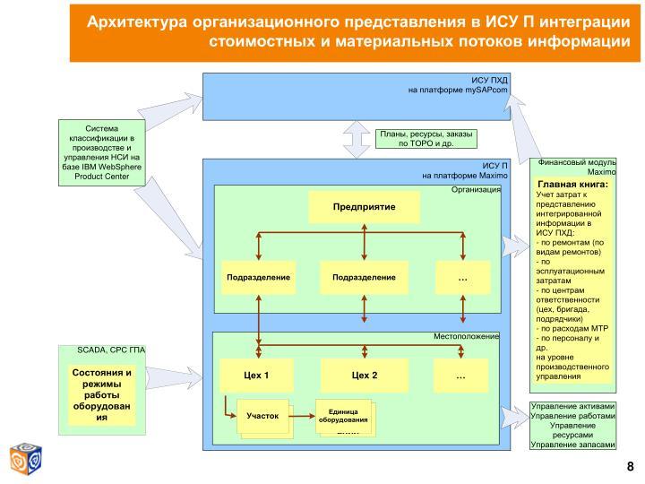 Архитектура организационного представления в ИСУ П интеграции стоимостных и материальных потоков информации