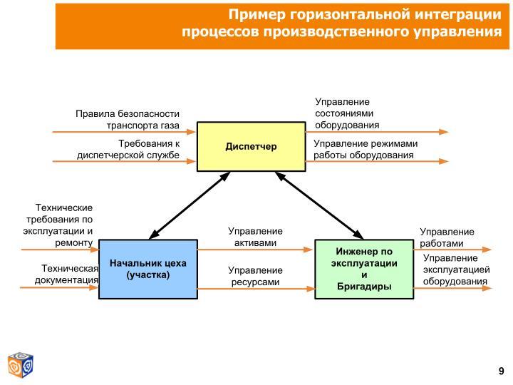 Пример горизонтальной интеграции
