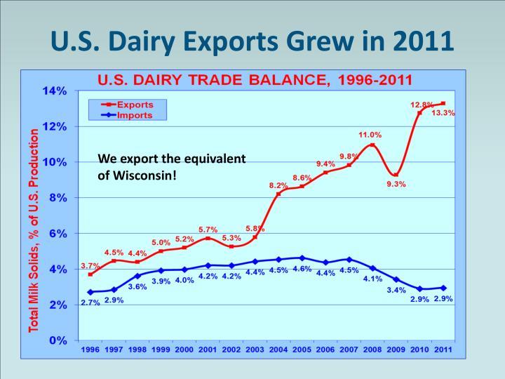 U.S. Dairy Exports Grew in 2011