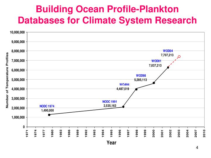 Building Ocean Profile-Plankton Databases for Climate System Research