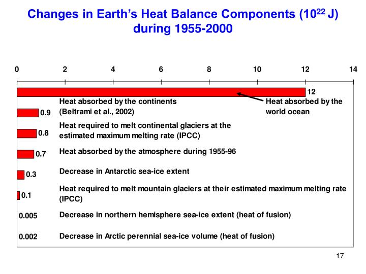 Changes in Earth's Heat Balance Components (10