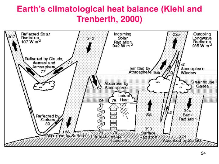 Earth's climatological heat balance (Kiehl and Trenberth, 2000)