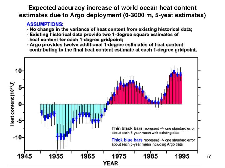Expected accuracy increase of world ocean heat content estimates due to Argo deployment (0-3000 m, 5-yeat estimates)