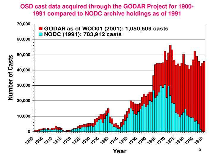 OSD cast data acquired through the GODAR Project for 1900-1991 compared to NODC archive holdings as of 1991