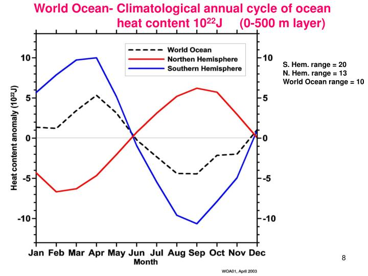 World Ocean- Climatological annual cycle of ocean                   heat content 10