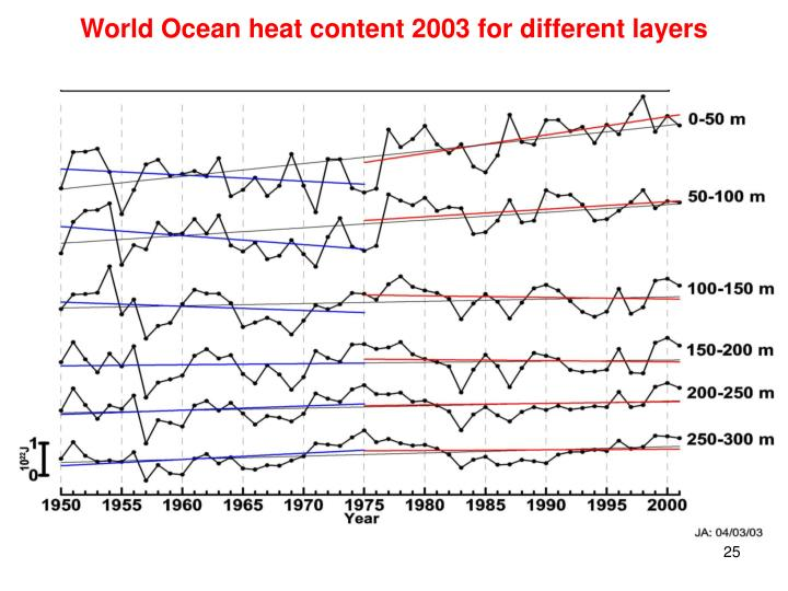 World Ocean heat content 2003 for different layers