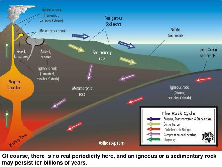 Of course, there is no real periodicity here, and an igneous or a sedimentary rock may persist for billions of years.