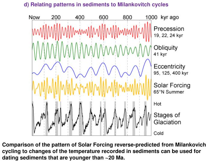 d) Relating patterns in sediments to Milankovitch cycles