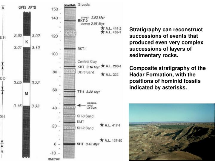 Stratigraphy can reconstruct successions of events that produced even very complex successions of layers of sedimentary rocks.