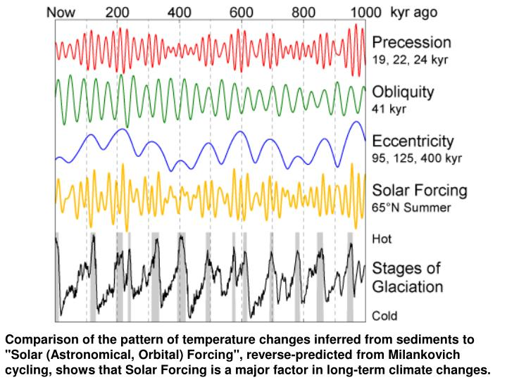 "Comparison of the pattern of temperature changes inferred from sediments to ""Solar (Astronomical, Orbital) Forcing"", reverse-predicted from Milankovich cycling, shows that Solar Forcing is a major factor in long-term climate changes."