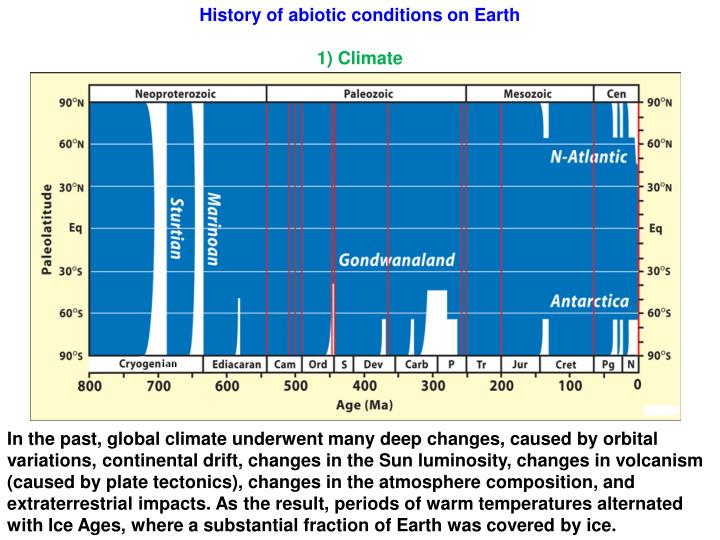 History of abiotic conditions on Earth