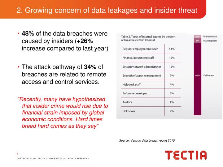 2. Growing concern of data leakages and insider threat