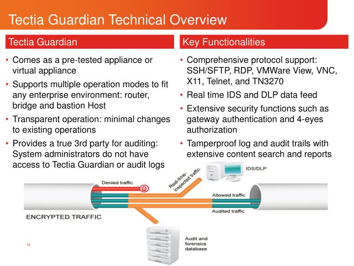 Tectia Guardian Technical Overview