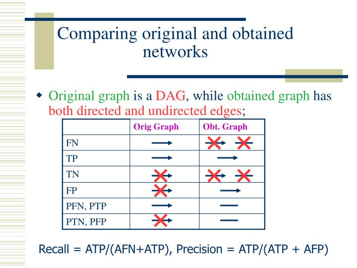 Comparing original and obtained networks