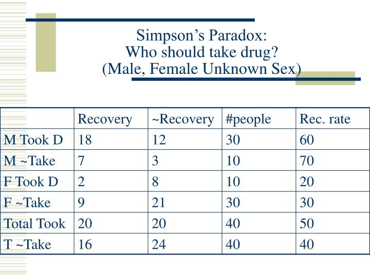 Simpson s paradox who should take drug male female unknown sex