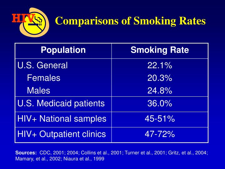 Comparisons of Smoking Rates
